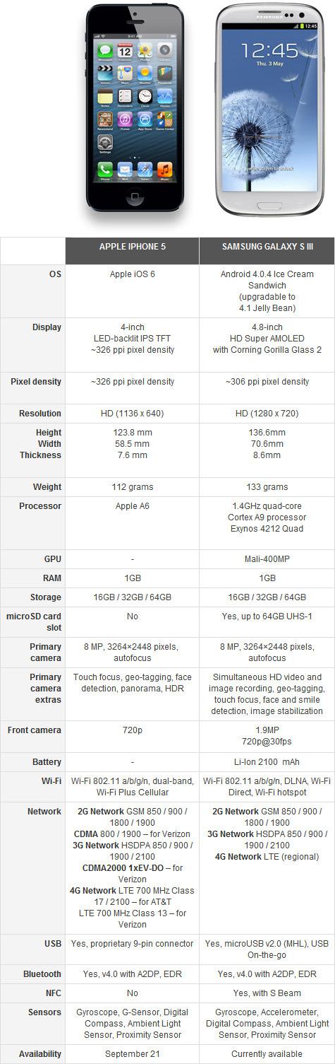 galaxys3_vs_iphone5_45
