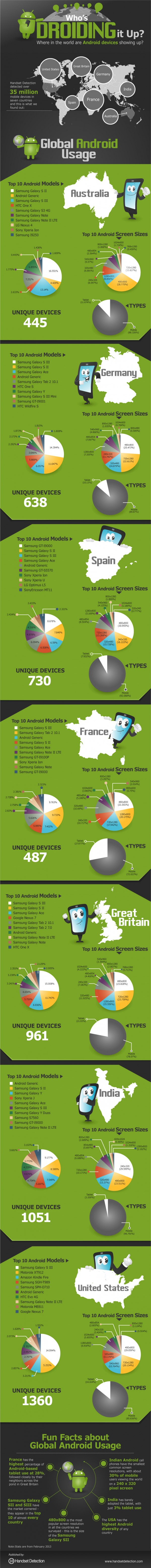 Android stats, Android report, Android 2013, Android sales, Android usage, Use android, Android 2013 use, Android devices 2013, Android phone 2013, Android infographics, best infographics 2013