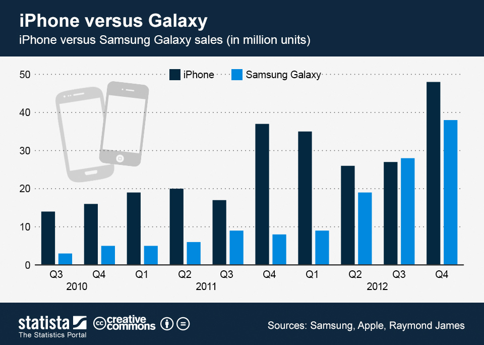 ChartOfTheDay_998_iPhone_versus_Samsung_Galaxy_sales_n