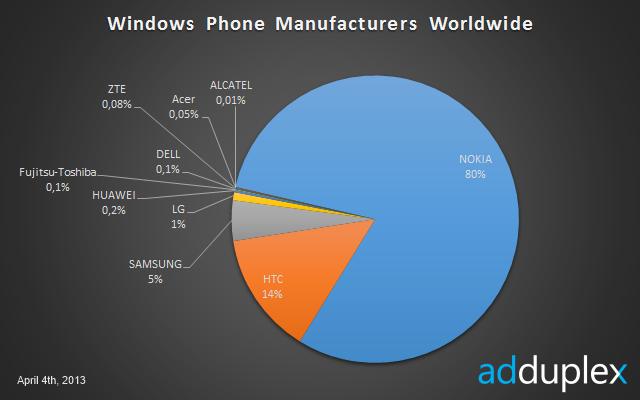 Nokia Sales, Lumia Sales, Lumia 2013, Nokia 2013