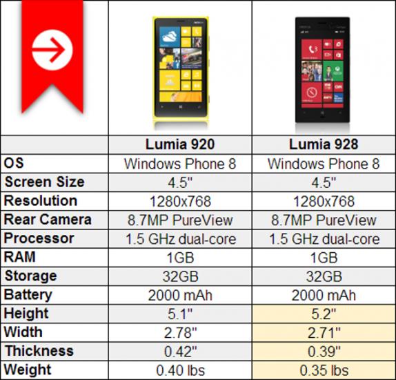 Nokia Lumia 920 vs Nokia Lumia 928 Lumia 920 vs Lumia 928 Lumia 920 v 928 Difference between Nokia Lumia 928 vs lumia 920 Difference lumia 920 v 928 Lumia 928 vs Lumia 920 Lumia 920 vs Lumia 928 Nokia Lumia 928 vs Lumia 920
