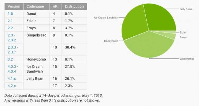 android-distribution-650×347