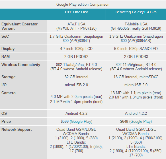 HTC One Google edition vs Galaxy S4 google edition, HTC One vs galaxy S4 stock android