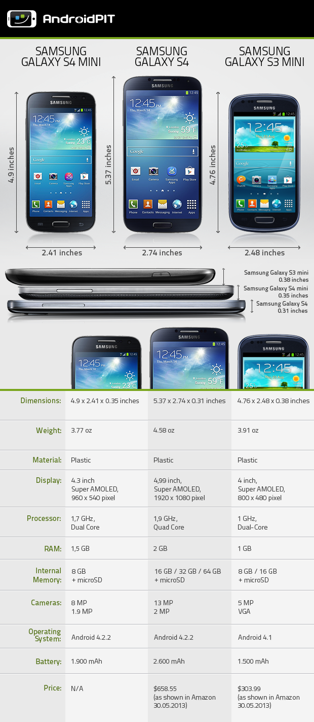 Galaxy S4 vs galaxy s4 mini galaxy S4 mini vs Galaxy s3 mini S4 mini vs s3 mini What is the difference between S4 mini and S3 mini Galaxy S4 vs Galaxy S4 mini vs Galaxy S3 mini galaxy S4 vs Galaxy S3