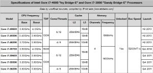 Ivy Bridge-E differnce