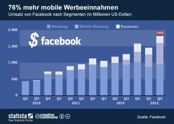 facebook sales facebook revenue facebok 2nd quarter results
