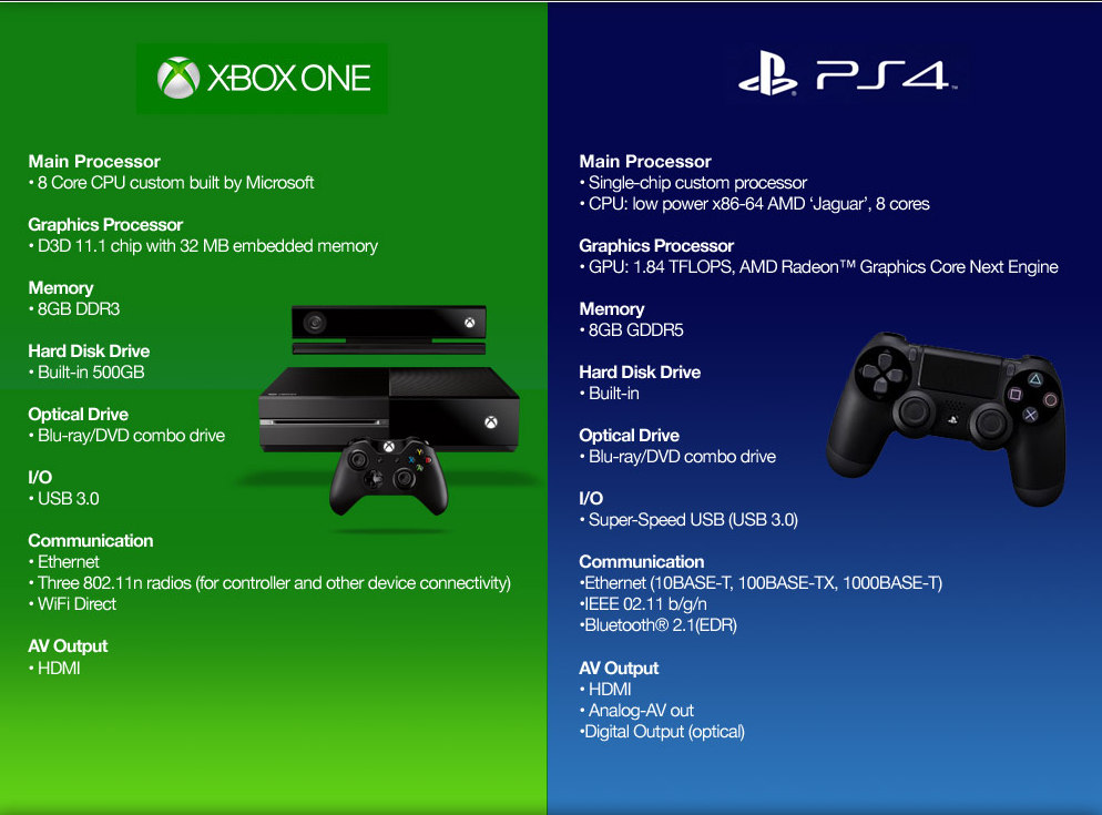 Xbox Vs PS4 Ps4 Playstation 4 Microsoft Sony