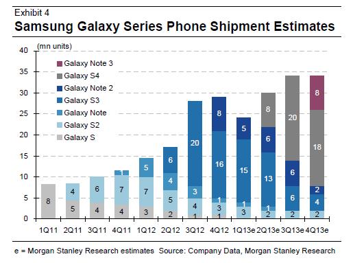 Samsung Galaxy S4 sales