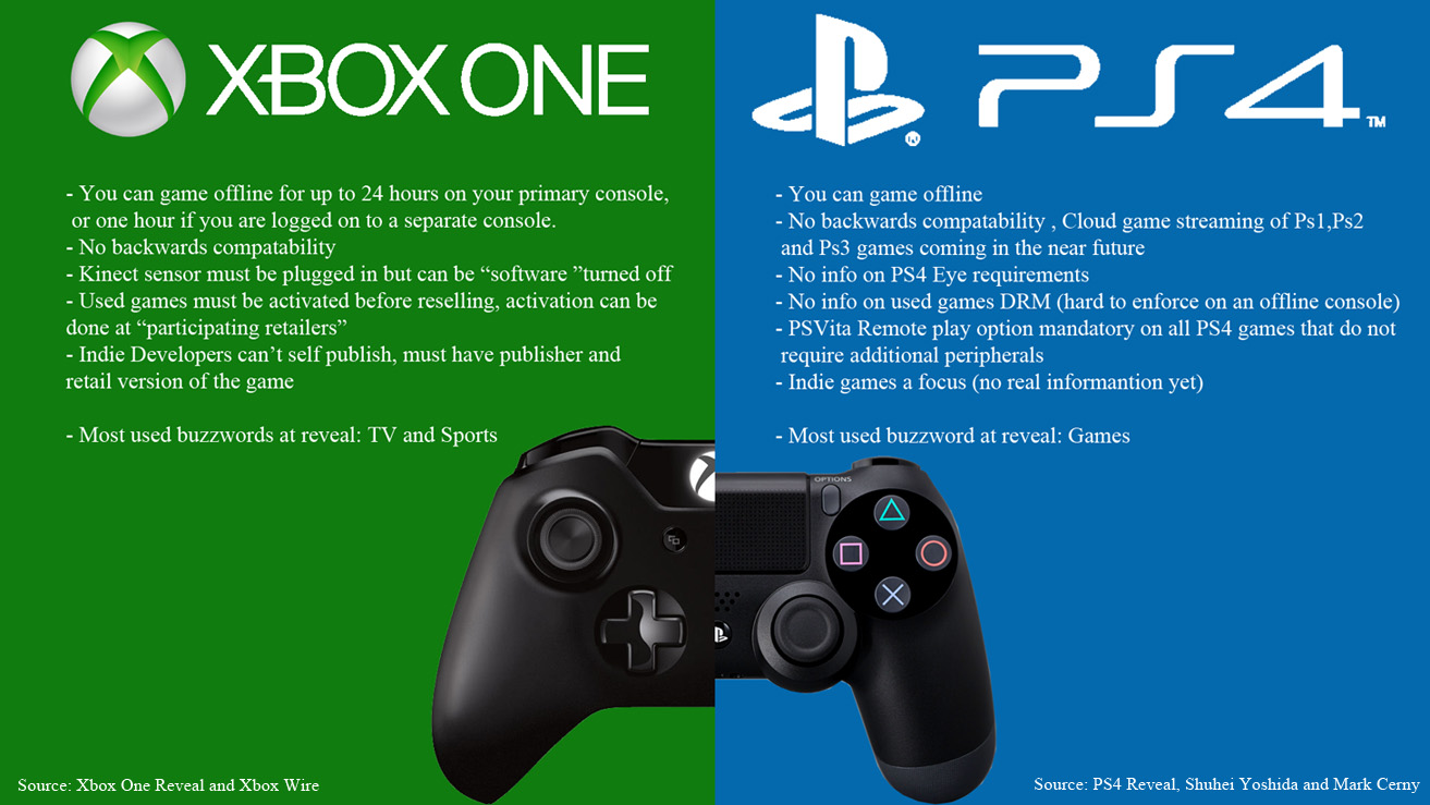ps4 vs xbox one Today i will try to answer following question: which is better for cord cutting playstation 4 or xbox one while there are a lot of comparisons of different streaming.