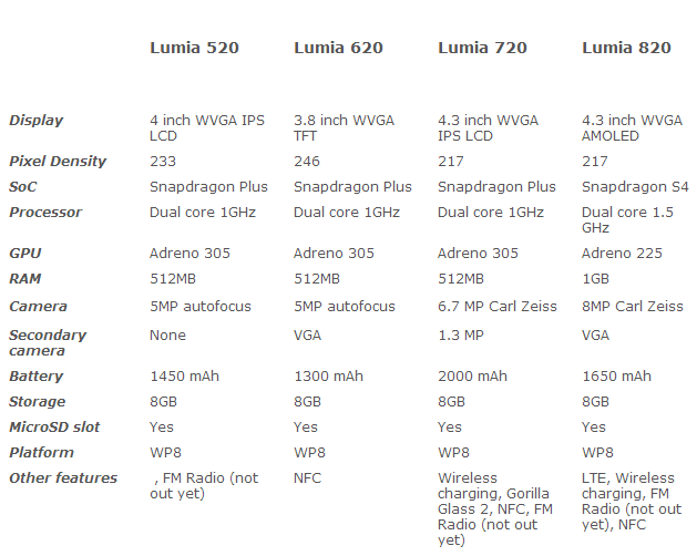 Nokia Lumia 520 vs. 620 vs. 720 vs. 820. What s the difference
