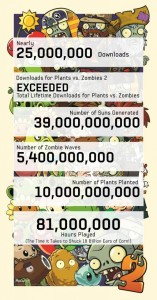 Plant vs Zombies, Numbers of Downloads,