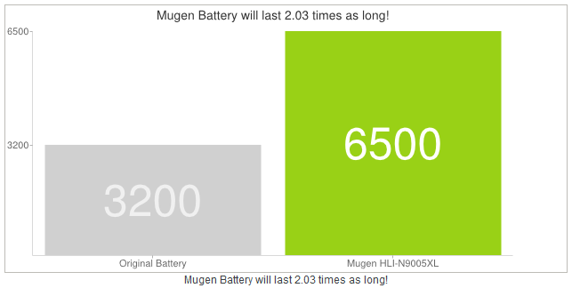 Replacement Battery for Galaxy note 3 by Mugen
