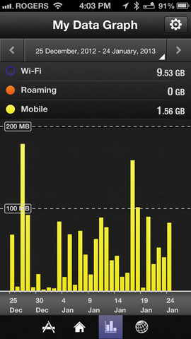 iPhone_Graph