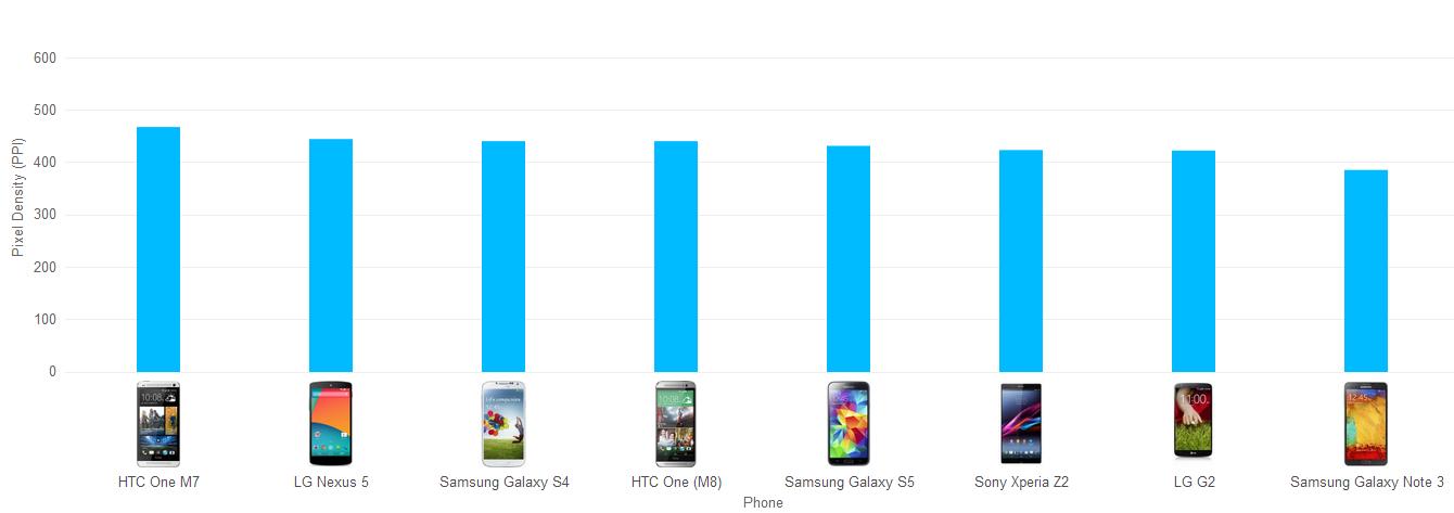 Pixels Per Inch  PPI  for Android Smartphones   Smartphones Graph