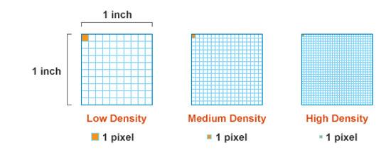 pixel-per-inch-PPI-illustration