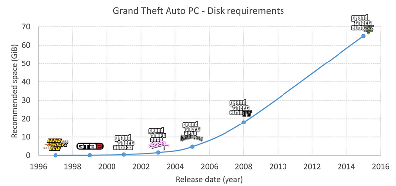 GTA 5 Disk space requrements