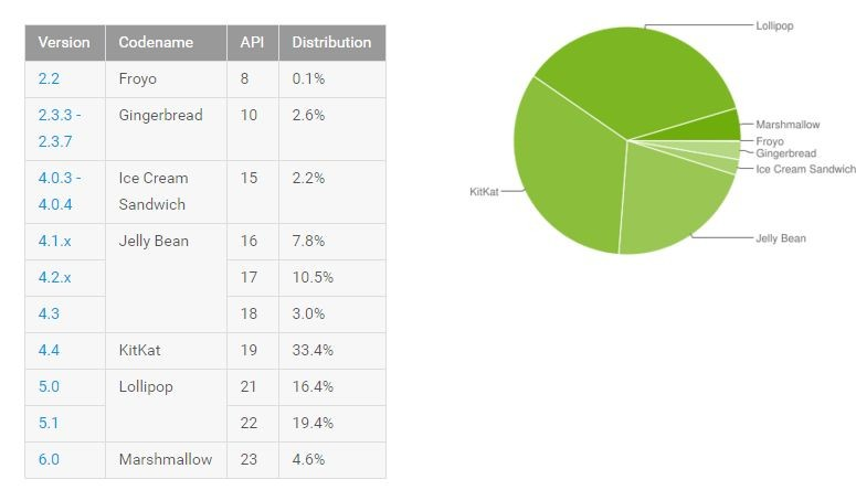 android-distribution-april