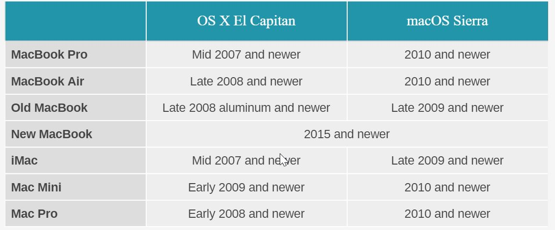 macOS Sierra 10.12 features