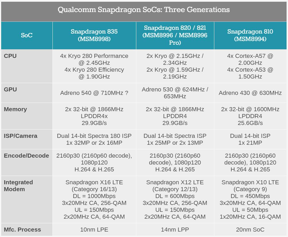 Snapdragon-835-processors