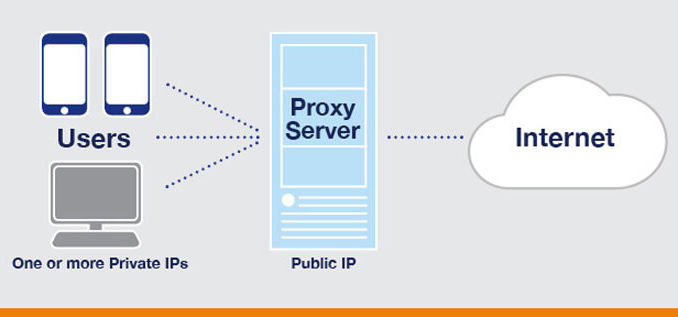 5 Best Free Proxy sites 2017