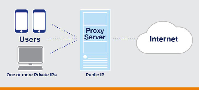 what-is-a-proxy-site
