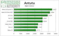 Exynos 5 Octa shows much great results in benchmark test.