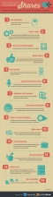 How to get more Shares on Facebook. [Infographics]