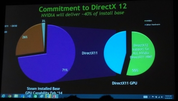 DirectX 12 will be released in 2015 along with Windows 10.