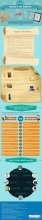 History of tablets form Moses to Steve Jobs, An Interesting Info-graphics.