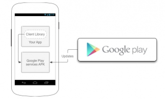 Download Google Play services 9.8.75 Apk – All variants