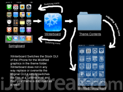 How to Install and activate Winterboard theme.